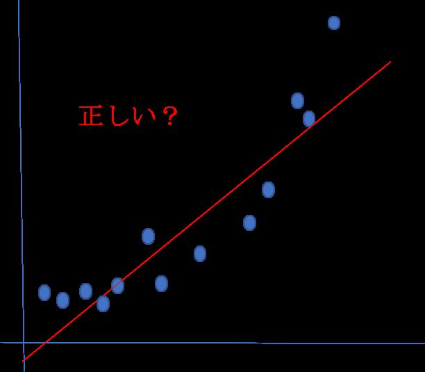 【統計】相関係数と決定係数の種類まとめ。カテゴリ変数に当てはめてませんか?