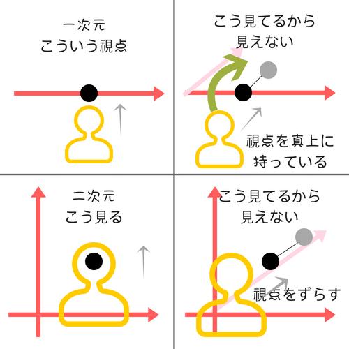 【データ集計】粒度と解析単位とは?集計による情報量の減りを意識する。