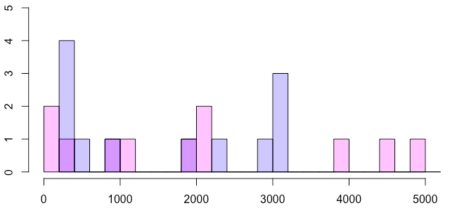 【R】ヒストグラムを層別に見る方法2パターン